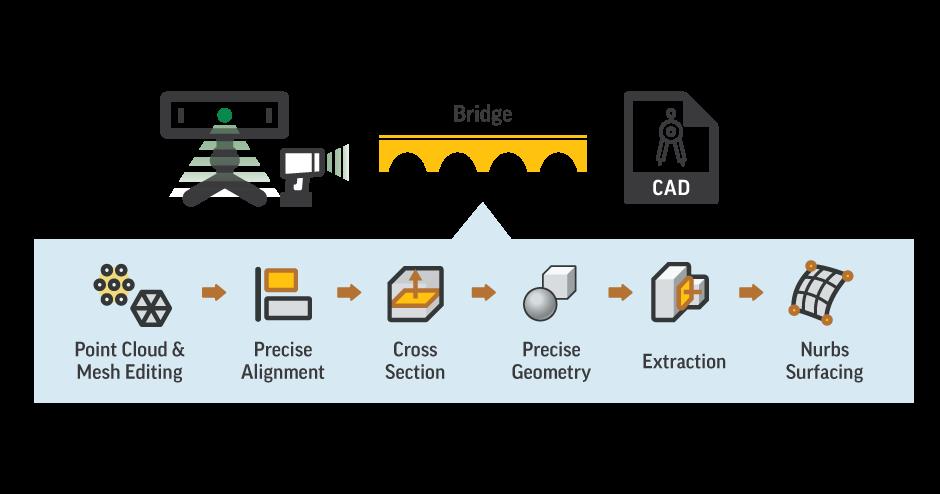 Bridge the gap with Geomagic Essentials